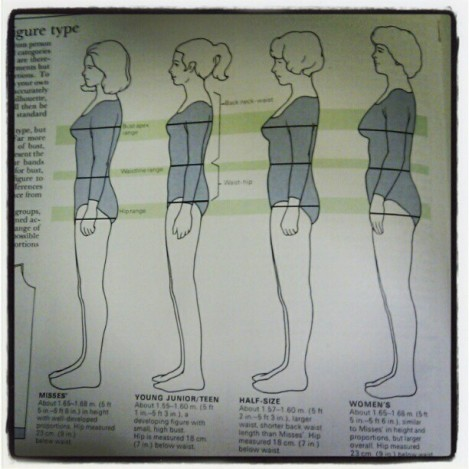 The Reader's Digest Complete Guide to Sewing Figure Types